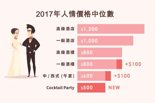 2017年全港結婚消費調查出爐!